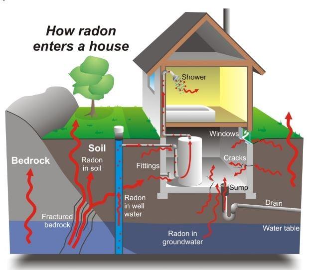 INCDMRR oferă servicii de testare și măsurare nivelurilor de radon în casă, la locul de muncă și în clădirile cu acces public