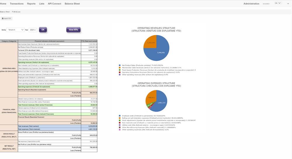 Proiectul Whizzer vine în ajutorul IMM-urilor cu o aplicaţie de raportare financiară pe înţelesul tuturor